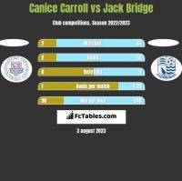 Canice Carroll vs Jack Bridge h2h player stats