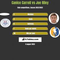 Canice Carroll vs Joe Riley h2h player stats