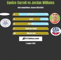 Canice Carroll vs Jordan Williams h2h player stats