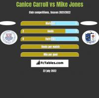 Canice Carroll vs Mike Jones h2h player stats