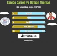 Canice Carroll vs Nathan Thomas h2h player stats