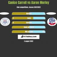 Canice Carroll vs Aaron Morley h2h player stats