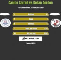 Canice Carroll vs Kellan Gordon h2h player stats