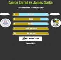 Canice Carroll vs James Clarke h2h player stats
