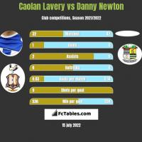 Caolan Lavery vs Danny Newton h2h player stats