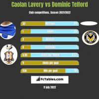 Caolan Lavery vs Dominic Telford h2h player stats