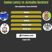 Caolan Lavery vs Jermaine Beckford h2h player stats