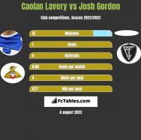 Caolan Lavery vs Josh Gordon h2h player stats