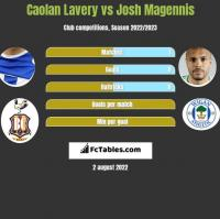 Caolan Lavery vs Josh Magennis h2h player stats