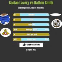 Caolan Lavery vs Nathan Smith h2h player stats
