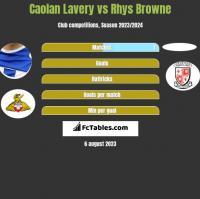 Caolan Lavery vs Rhys Browne h2h player stats