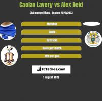 Caolan Lavery vs Alex Reid h2h player stats