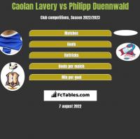 Caolan Lavery vs Philipp Duennwald h2h player stats