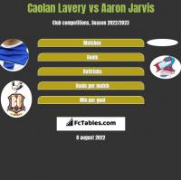 Caolan Lavery vs Aaron Jarvis h2h player stats