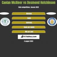 Caolan McAleer vs Desmond Hutchinson h2h player stats