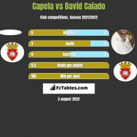 Capela vs David Caiado h2h player stats