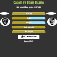 Capela vs Denis Duarte h2h player stats