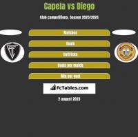 Capela vs Diego h2h player stats