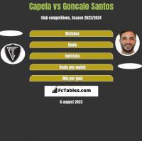 Capela vs Goncalo Santos h2h player stats