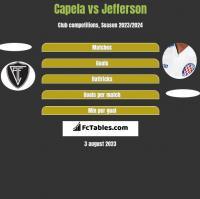 Capela vs Jefferson h2h player stats