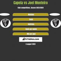 Capela vs Joel Monteiro h2h player stats