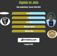 Capela vs Jota h2h player stats