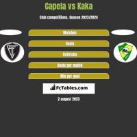 Capela vs Kaka h2h player stats