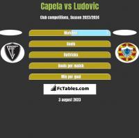 Capela vs Ludovic h2h player stats