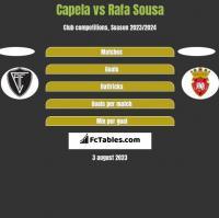 Capela vs Rafa Sousa h2h player stats