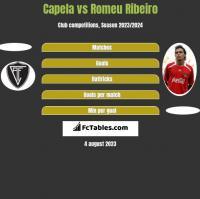 Capela vs Romeu Ribeiro h2h player stats