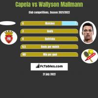 Capela vs Wallyson Mallmann h2h player stats