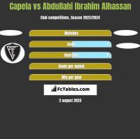Capela vs Abdullahi Ibrahim Alhassan h2h player stats
