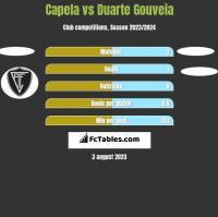 Capela vs Duarte Gouveia h2h player stats