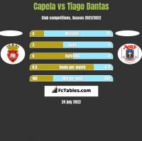 Capela vs Tiago Dantas h2h player stats