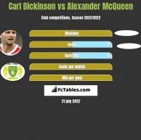 Carl Dickinson vs Alexander McQueen h2h player stats