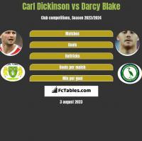 Carl Dickinson vs Darcy Blake h2h player stats