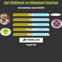 Carl Dickinson vs Emmanuel Onariase h2h player stats