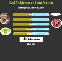 Carl Dickinson vs Liam Gordon h2h player stats
