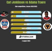Carl Jenkinson vs Adama Traore h2h player stats