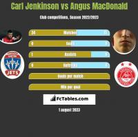 Carl Jenkinson vs Angus MacDonald h2h player stats