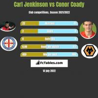 Carl Jenkinson vs Conor Coady h2h player stats