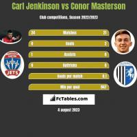 Carl Jenkinson vs Conor Masterson h2h player stats