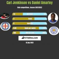 Carl Jenkinson vs Daniel Amartey h2h player stats