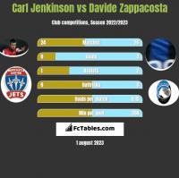 Carl Jenkinson vs Davide Zappacosta h2h player stats