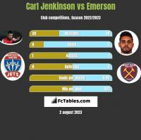 Carl Jenkinson vs Emerson h2h player stats