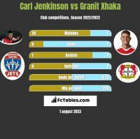 Carl Jenkinson vs Granit Xhaka h2h player stats