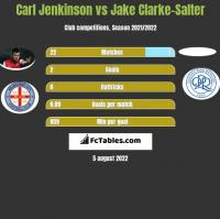 Carl Jenkinson vs Jake Clarke-Salter h2h player stats