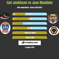 Carl Jenkinson vs Joao Moutinho h2h player stats