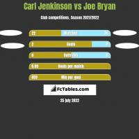 Carl Jenkinson vs Joe Bryan h2h player stats
