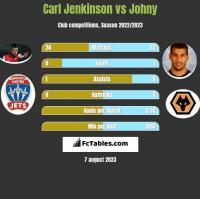 Carl Jenkinson vs Johny h2h player stats